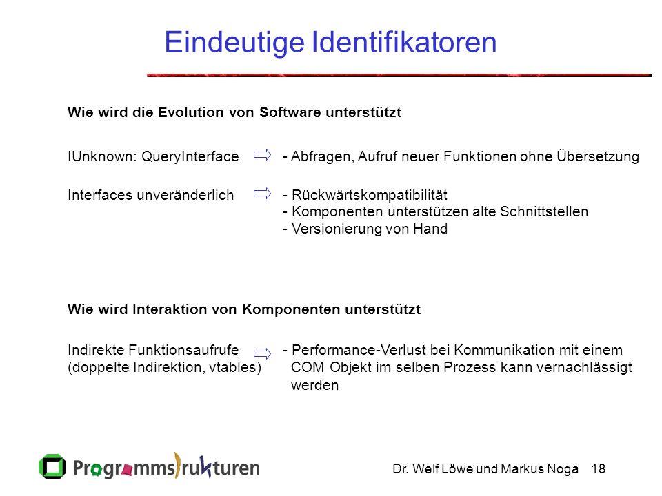 Dr. Welf Löwe und Markus Noga18 Eindeutige Identifikatoren Wie wird die Evolution von Software unterstützt Wie wird Interaktion von Komponenten unters