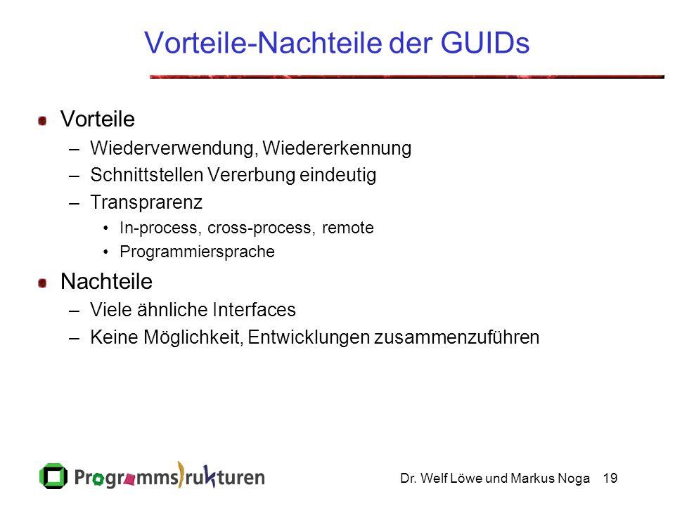 Dr. Welf Löwe und Markus Noga19 Vorteile-Nachteile der GUIDs Vorteile –Wiederverwendung, Wiedererkennung –Schnittstellen Vererbung eindeutig –Transpra
