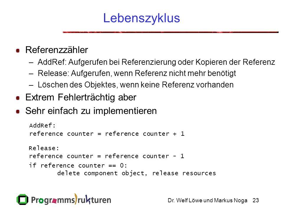 Dr. Welf Löwe und Markus Noga23 Lebenszyklus Referenzzähler –AddRef: Aufgerufen bei Referenzierung oder Kopieren der Referenz –Release: Aufgerufen, we