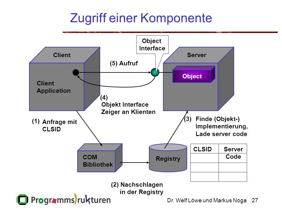 Dr. Welf Löwe und Markus Noga27 Zugriff einer Komponente CLSIDServer Code (1) Anfrage mit CLSID COM Bibliothek Client Application Object ServerClient