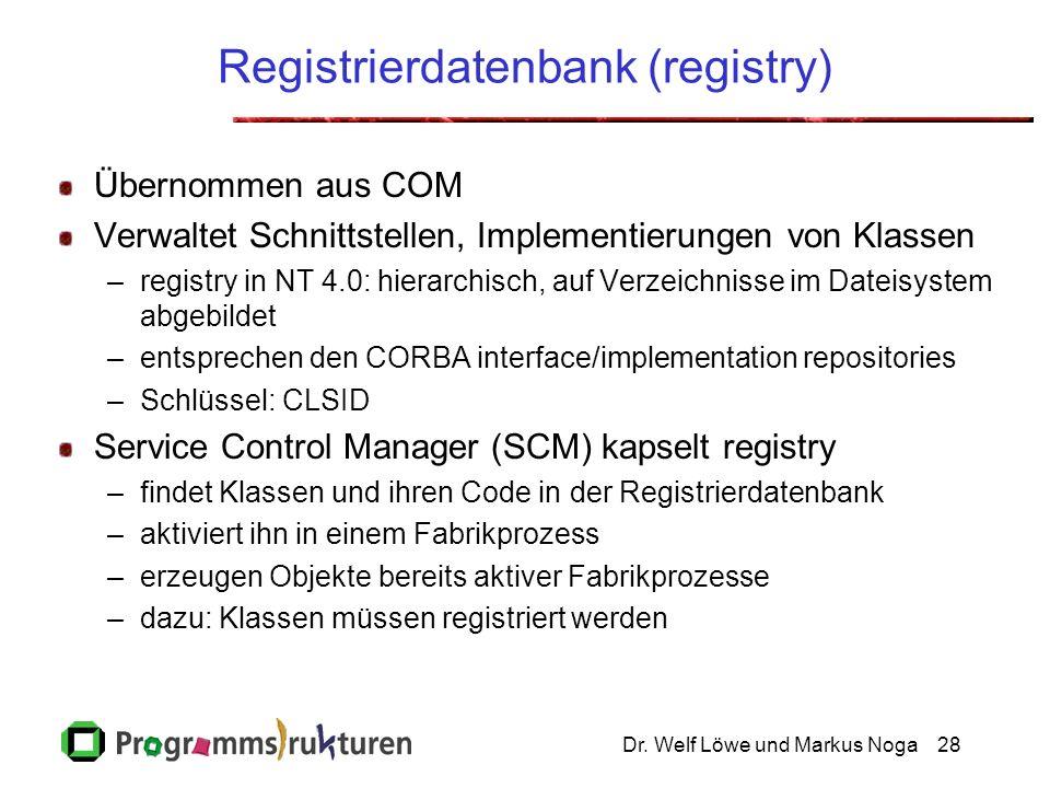 Dr. Welf Löwe und Markus Noga28 Registrierdatenbank (registry) Übernommen aus COM Verwaltet Schnittstellen, Implementierungen von Klassen –registry in
