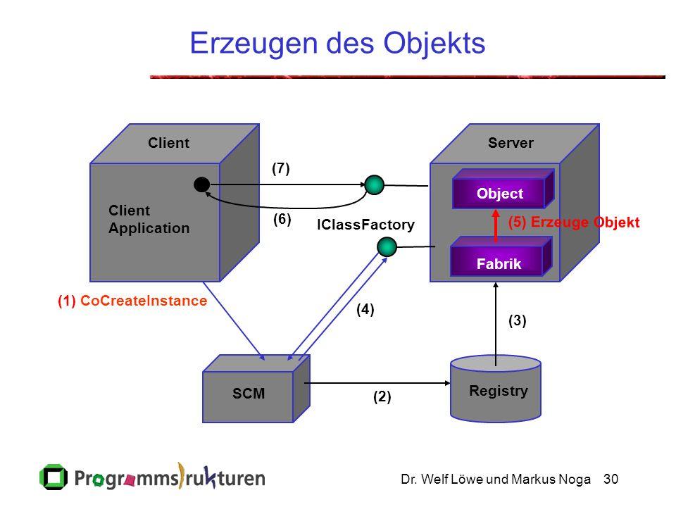 Dr. Welf Löwe und Markus Noga30 Erzeugen des Objekts (1) CoCreateInstance SCM Client Application ServerClient (7) (2) (3) Registry IClassFactory (5) E