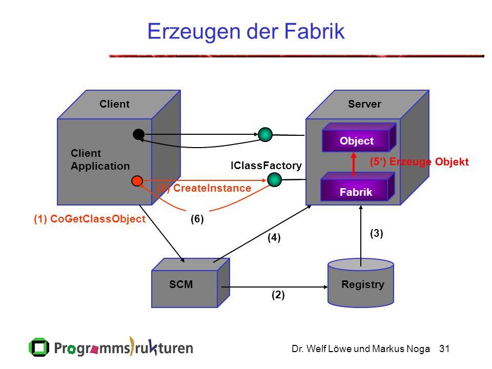 Dr. Welf Löwe und Markus Noga31 Erzeugen der Fabrik SCM Client Application Object Client (2) (1) CoGetClassObject IClassFactory (4) (6) (5) CreateInst
