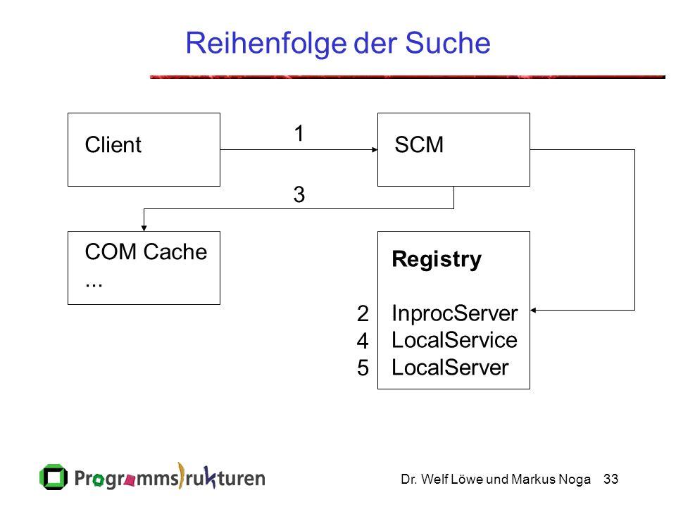 Dr. Welf Löwe und Markus Noga33 Reihenfolge der Suche ClientSCM COM Cache...