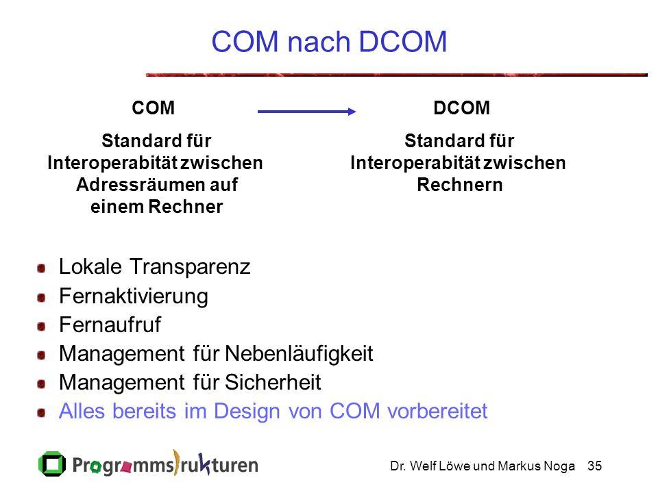 Dr. Welf Löwe und Markus Noga35 COM nach DCOM Lokale Transparenz Fernaktivierung Fernaufruf Management für Nebenläufigkeit Management für Sicherheit A