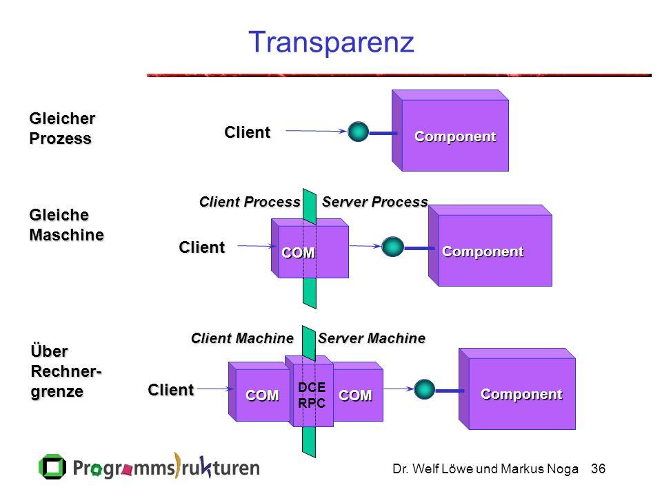 Dr. Welf Löwe und Markus Noga36 TransparenzClient Component Client Component COM Client Process Server Process COM DCE RPC Client Server Machine Clien