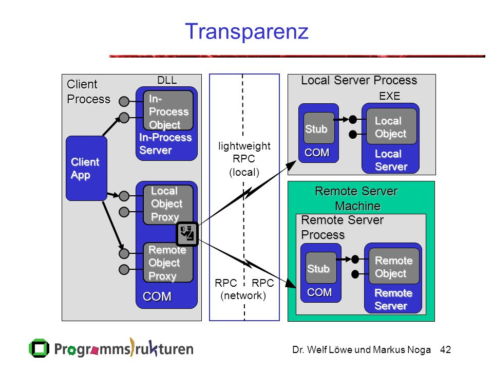 Dr. Welf Löwe und Markus Noga42 TransparenzClientProcess COM COM In-ProcessServer ClientApp LocalObjectProxy RemoteObjectProxy In-ProcessObject Stub L