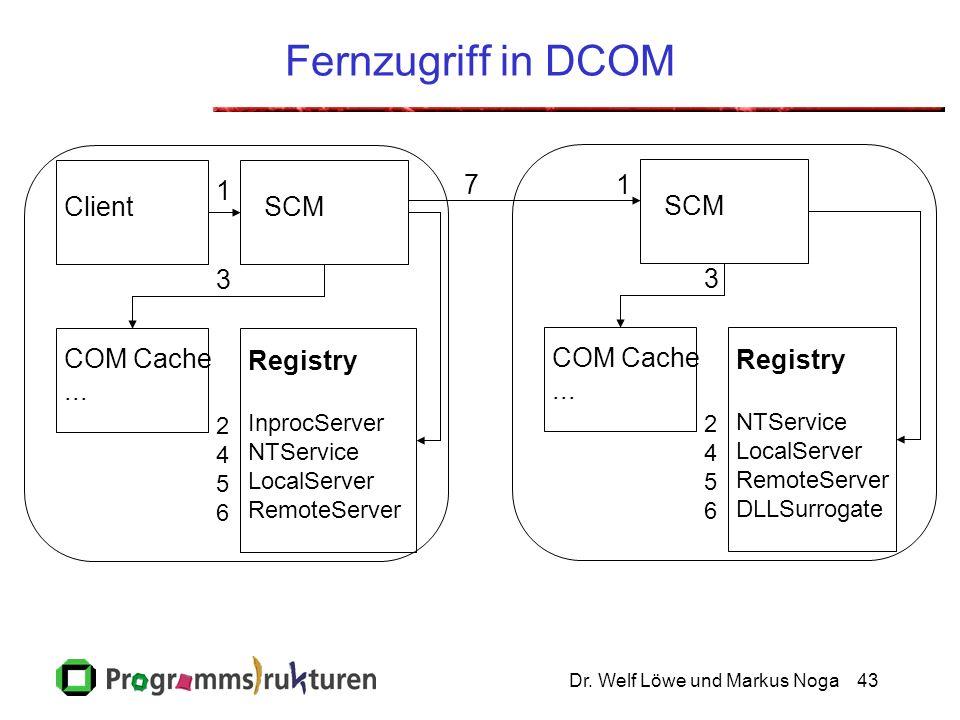 Dr. Welf Löwe und Markus Noga43 Fernzugriff in DCOM ClientSCM COM Cache...