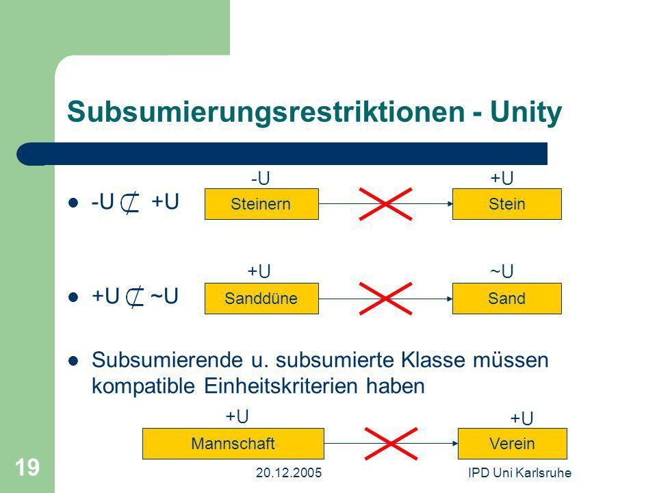 20.12.2005IPD Uni Karlsruhe 19 Subsumierungsrestriktionen - Unity -U +U +U ~U Subsumierende u. subsumierte Klasse müssen kompatible Einheitskriterien