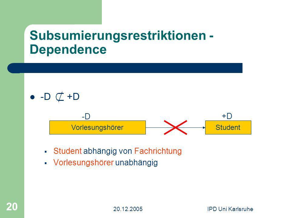 20.12.2005IPD Uni Karlsruhe 20 Subsumierungsrestriktionen - Dependence -D +D Student abhängig von Fachrichtung Vorlesungshörer unabhängig VorlesungshörerStudent +D -D