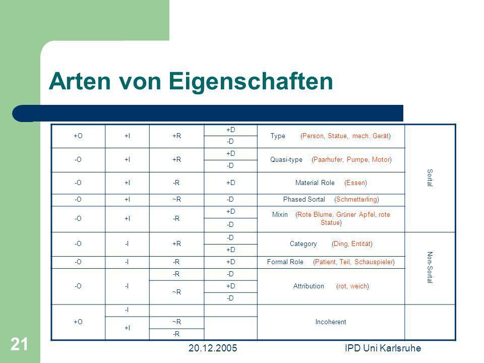 20.12.2005IPD Uni Karlsruhe 21 Arten von Eigenschaften +O+I+R +D Type (Person, Statue, mech. Gerät) Sortal -D -O+I+R +D Quasi-type (Paarhufer, Pumpe,