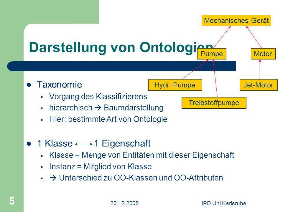 20.12.2005IPD Uni Karlsruhe 5 Darstellung von Ontologien Taxonomie Vorgang des Klassifizierens hierarchisch Baumdarstellung Hier: bestimmte Art von On