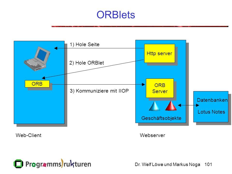 Dr. Welf Löwe und Markus Noga101 ORBlets ORB Http server ORB Server ORB Server Web-ClientWebserver 1) Hole Seite 2) Hole ORBlet Geschäftsobjekte 3) Ko