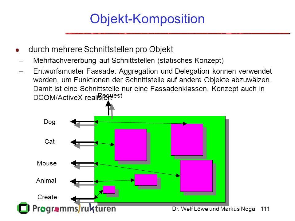 Dr. Welf Löwe und Markus Noga111 Objekt-Komposition durch mehrere Schnittstellen pro Objekt –Mehrfachvererbung auf Schnittstellen (statisches Konzept)