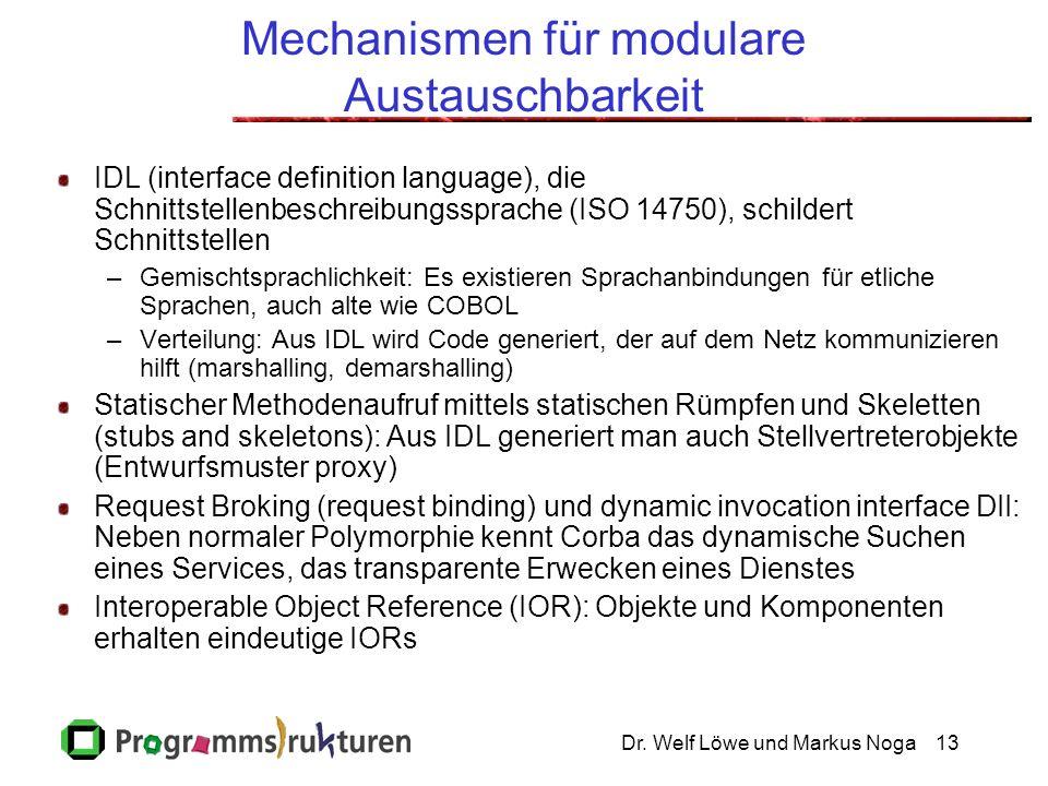 Dr. Welf Löwe und Markus Noga13 Mechanismen für modulare Austauschbarkeit IDL (interface definition language), die Schnittstellenbeschreibungssprache
