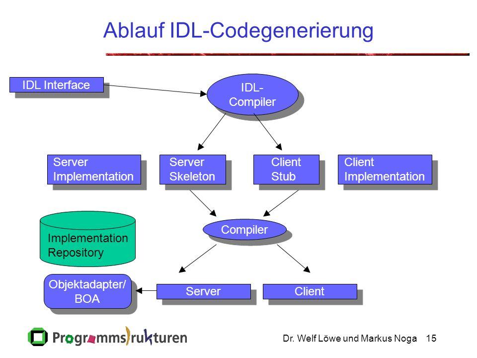 Dr. Welf Löwe und Markus Noga15 Ablauf IDL-Codegenerierung IDL Interface Client Implementation Client Implementation Server Implementation Server Impl