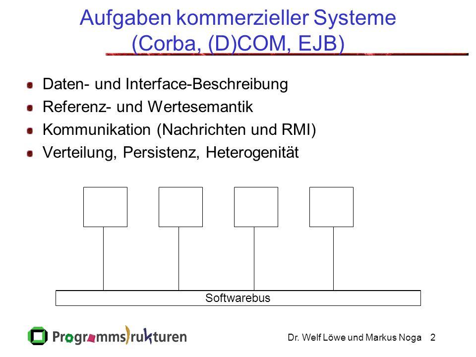 Dr. Welf Löwe und Markus Noga2 Aufgaben kommerzieller Systeme (Corba, (D)COM, EJB) Daten- und Interface-Beschreibung Referenz- und Wertesemantik Kommu