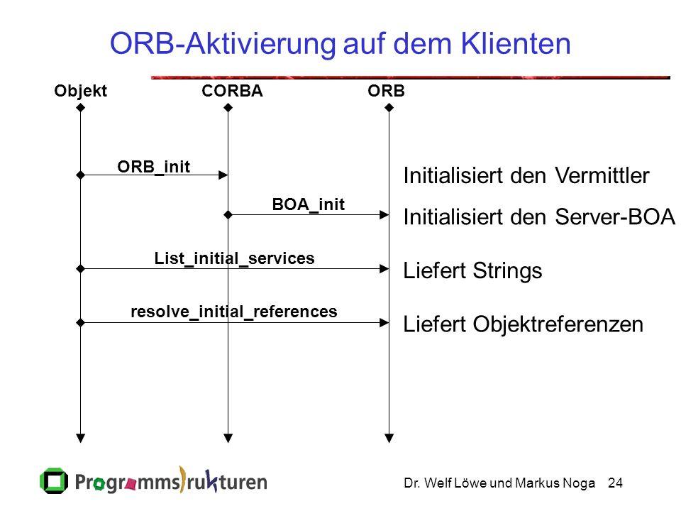 Dr. Welf Löwe und Markus Noga24 ORB-Aktivierung auf dem Klienten ObjektCORBAORB ORB_init BOA_init List_initial_services resolve_initial_references Lie