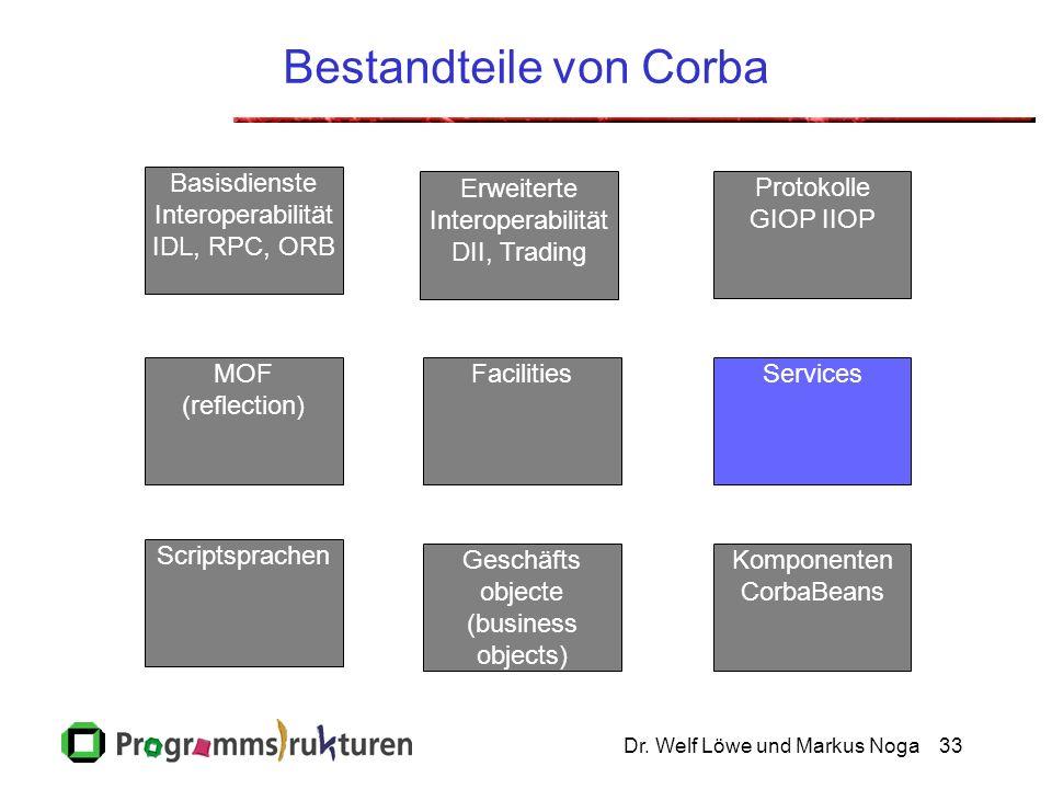 Dr. Welf Löwe und Markus Noga33 Bestandteile von Corba Geschäfts objecte (business objects) Erweiterte Interoperabilität DII, Trading Komponenten Corb