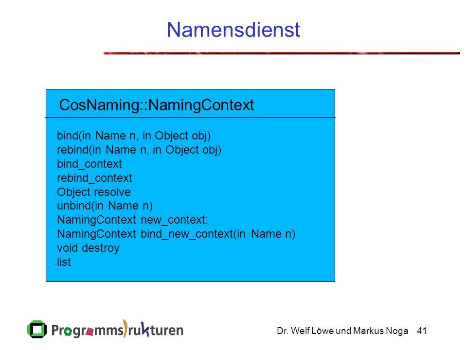 Dr. Welf Löwe und Markus Noga41 Namensdienst - bind(in Name n, in Object obj) - rebind(in Name n, in Object obj) - bind_context - rebind_context - Obj