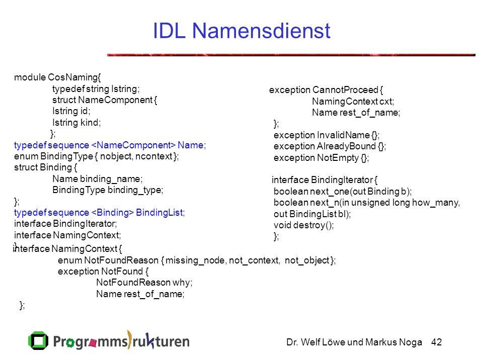 Dr. Welf Löwe und Markus Noga42 IDL Namensdienst module CosNaming{ typedef string Istring; struct NameComponent { Istring id; Istring kind; }; typedef