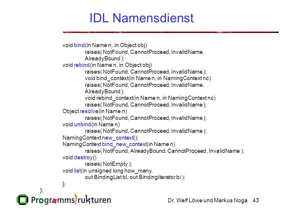 Dr. Welf Löwe und Markus Noga43 IDL Namensdienst void bind(in Name n, in Object obj) raises( NotFound, CannotProceed, InvalidName, AlreadyBound ); voi