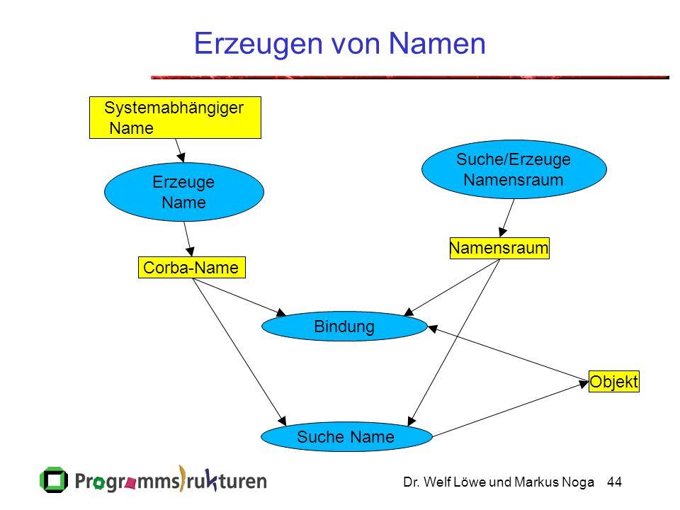 Dr. Welf Löwe und Markus Noga44 Bindung Suche/Erzeuge Namensraum Erzeugen von Namen Systemabhängiger Name Corba-Name Suche Name Namensraum Erzeuge Nam