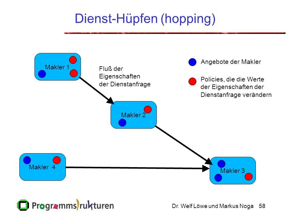 Dr. Welf Löwe und Markus Noga58 Makler 4 Makler 1 Dienst-Hüpfen (hopping) Makler 1 Makler 3 Makler 2 Policies, die die Werte der Eigenschaften der Die