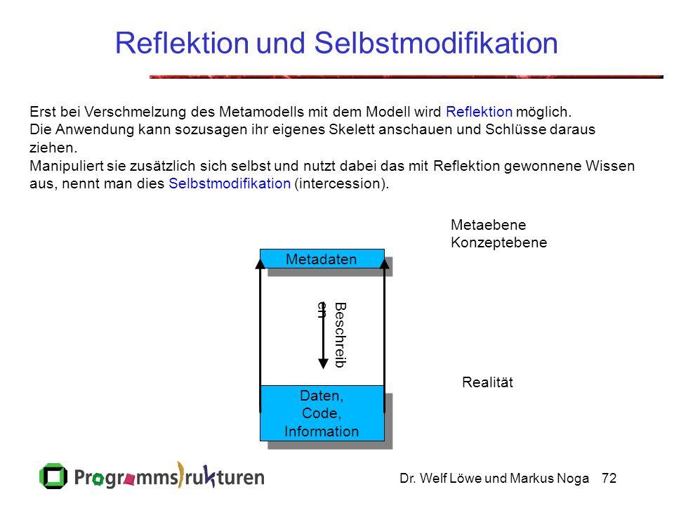 Dr. Welf Löwe und Markus Noga72 Reflektion und Selbstmodifikation Metadaten Daten, Code, Information Daten, Code, Information Metaebene Konzeptebene R