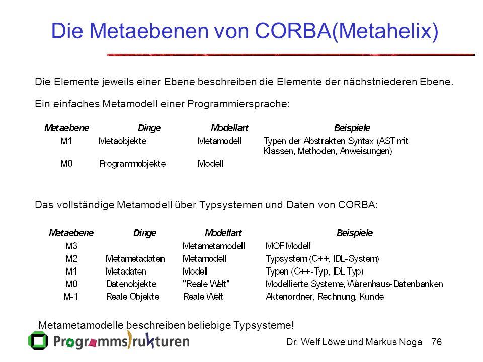 Dr. Welf Löwe und Markus Noga76 Die Metaebenen von CORBA(Metahelix) Die Elemente jeweils einer Ebene beschreiben die Elemente der nächstniederen Ebene