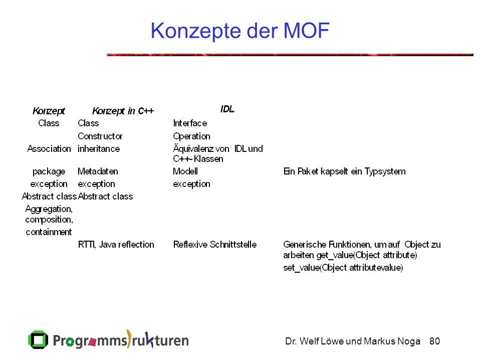 Dr. Welf Löwe und Markus Noga80 Konzepte der MOF