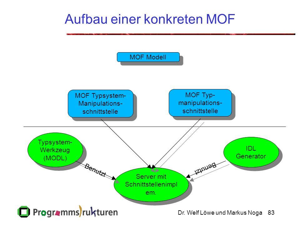 Dr. Welf Löwe und Markus Noga83 Aufbau einer konkreten MOF MOF Modell MOF Typsystem- Manipulations- schnittstelle MOF Typsystem- Manipulations- schnit