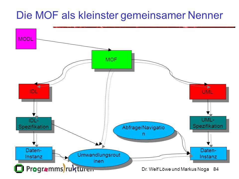 Dr. Welf Löwe und Markus Noga84 Die MOF als kleinster gemeinsamer Nenner IDL IDL- Spezifikation IDL- Spezifikation MOF UML Umwandlungsrout inen UML- S
