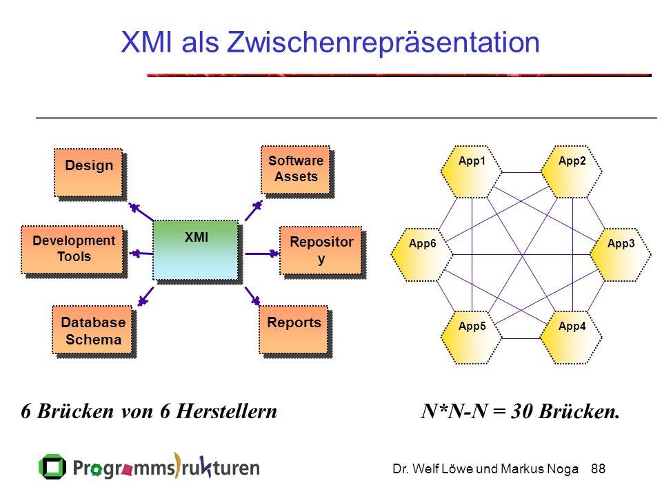 Dr. Welf Löwe und Markus Noga88 XMI Development Tools Reports Database Schema Design Software Assets Repositor y App2 App4App5 App1 App6App3 6 Brücken