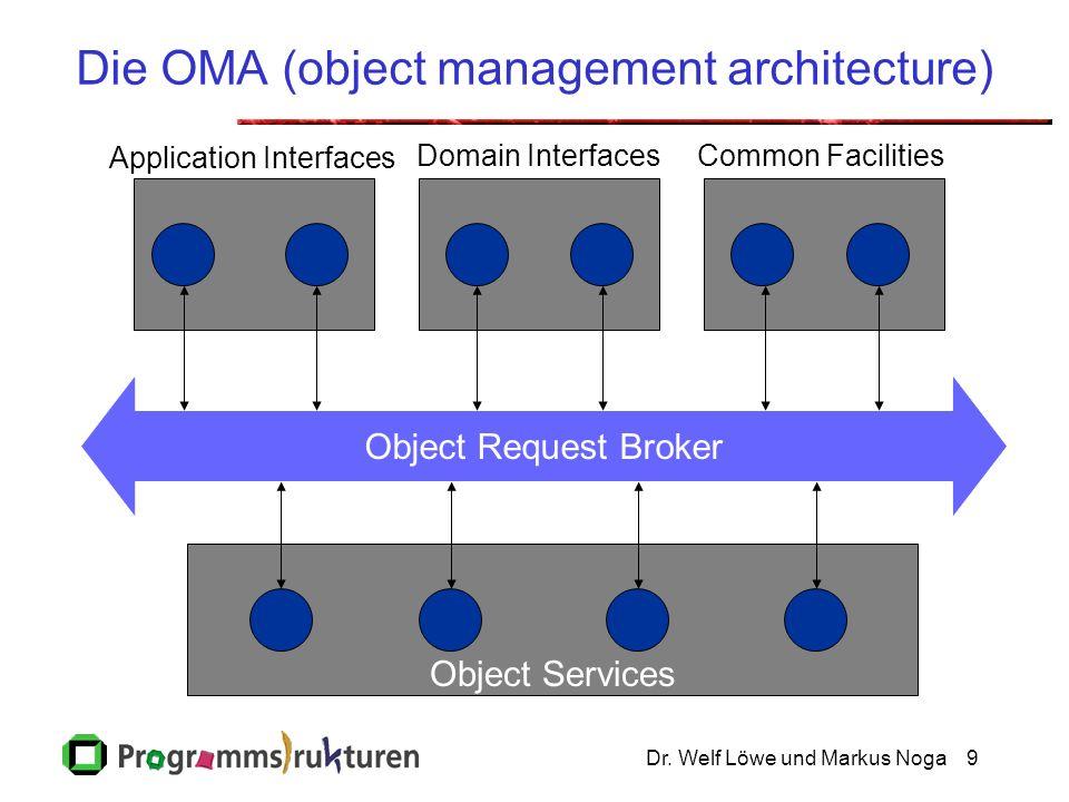 Dr.Welf Löwe und Markus Noga110 SFA Server Framework Adapter..