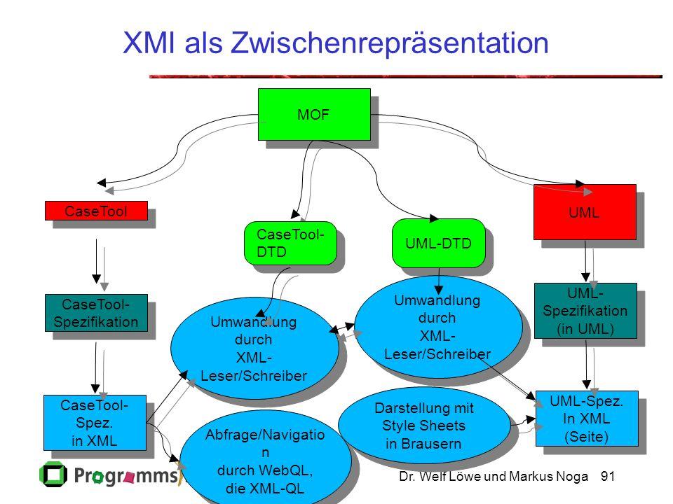 Dr. Welf Löwe und Markus Noga91 XMI als Zwischenrepräsentation CaseTool CaseTool- Spezifikation CaseTool- Spezifikation MOF UML Umwandlung durch XML-