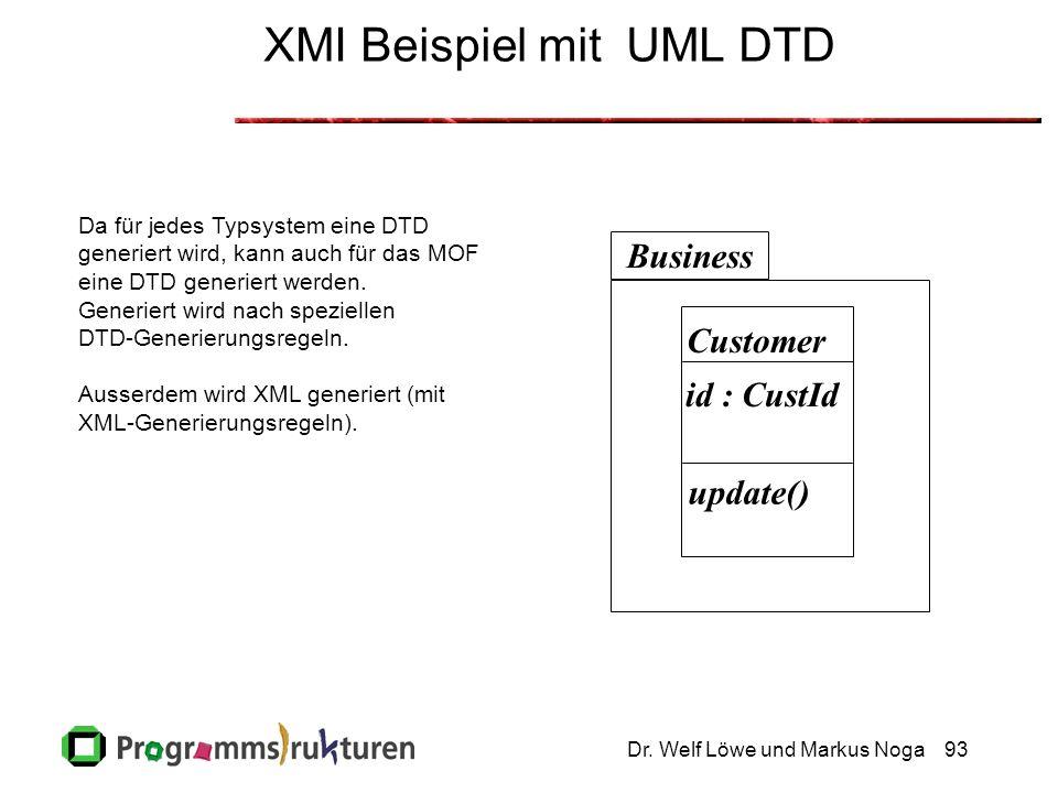 Dr. Welf Löwe und Markus Noga93 XMI Beispiel mit UML DTD Business Customer id : CustId update() Da für jedes Typsystem eine DTD generiert wird, kann a