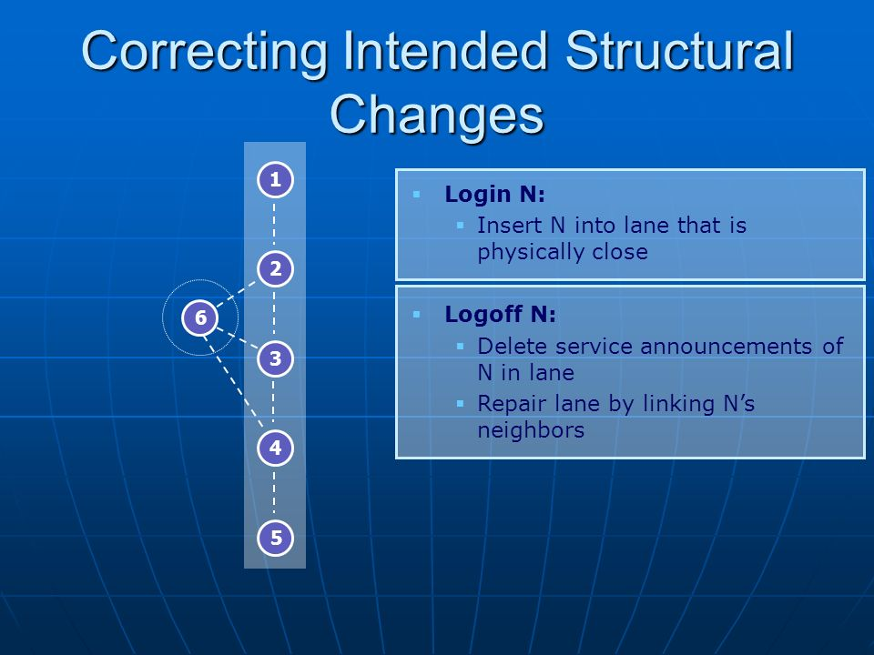 Correcting Intended Structural Changes Login N: Insert N into lane that is physically close Logoff N: Delete service announcements of N in lane Repair lane by linking Ns neighbors 1 2 3 4 5 6