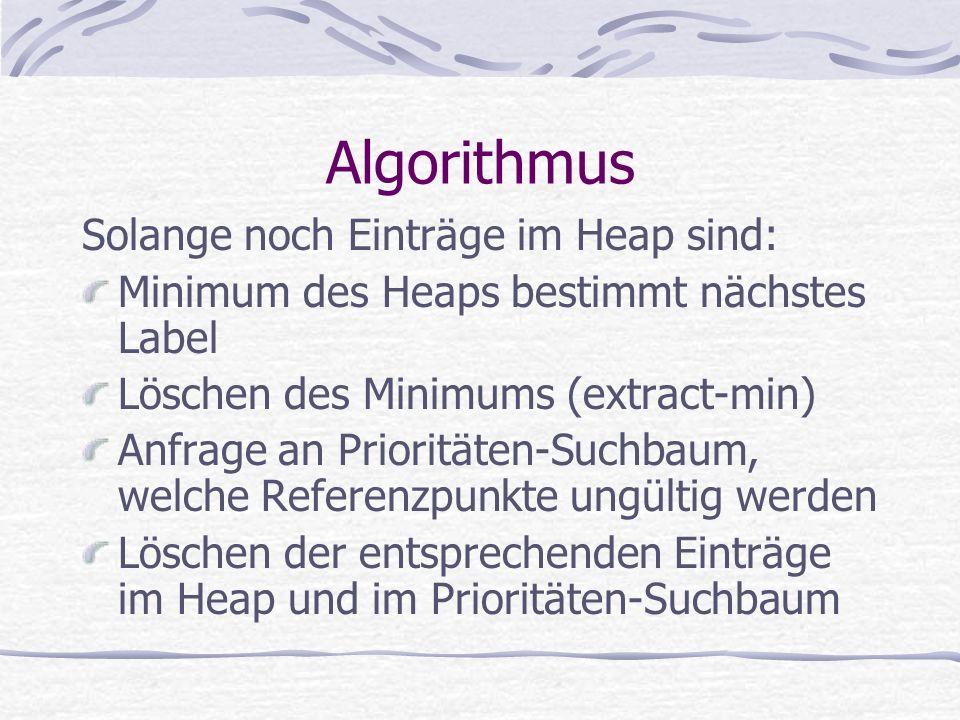 Algorithmus Solange noch Einträge im Heap sind: Minimum des Heaps bestimmt nächstes Label Löschen des Minimums (extract-min) Anfrage an Prioritäten-Suchbaum, welche Referenzpunkte ungültig werden Löschen der entsprechenden Einträge im Heap und im Prioritäten-Suchbaum