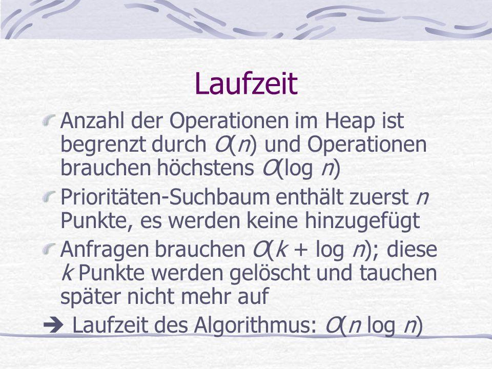 Laufzeit Anzahl der Operationen im Heap ist begrenzt durch O(n) und Operationen brauchen höchstens O(log n) Prioritäten-Suchbaum enthält zuerst n Punk