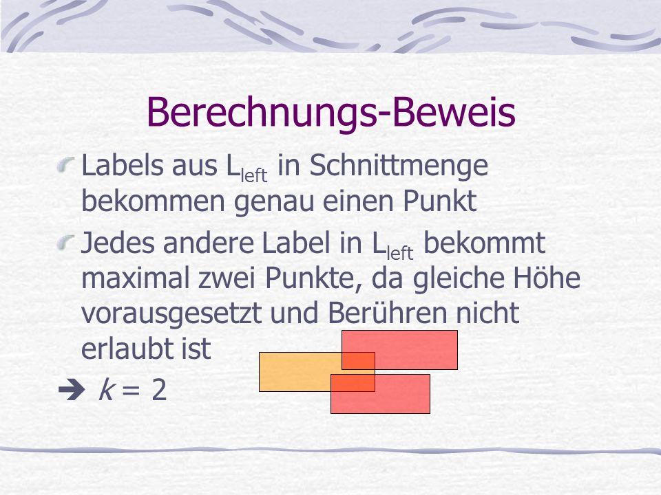 Berechnungs-Beweis Labels aus L left in Schnittmenge bekommen genau einen Punkt Jedes andere Label in L left bekommt maximal zwei Punkte, da gleiche Höhe vorausgesetzt und Berühren nicht erlaubt ist k = 2