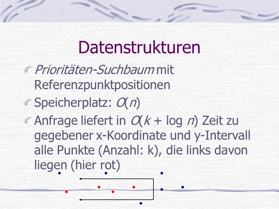 Datenstrukturen Prioritäten-Suchbaum mit Referenzpunktpositionen Speicherplatz: O(n) Anfrage liefert in O(k + log n) Zeit zu gegebener x-Koordinate und y-Intervall alle Punkte (Anzahl: k), die links davon liegen (hier rot)
