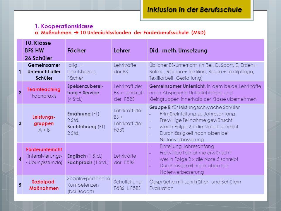1. Kooperationsklasse a. Maßnahmen 10 Unterrichtsstunden der Förderberufsschule (MSD) Inklusion in der Berufsschule 10. Klasse BFS HW 26 Schüler Fäche