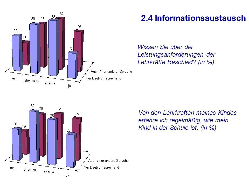 2.4 Informationsaustausch Wissen Sie über die Leistungsanforderungen der Lehrkräfte Bescheid.