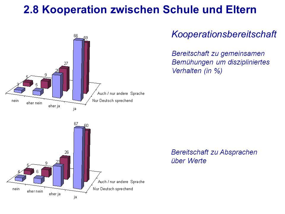 2.8 Kooperation zwischen Schule und Eltern Bereitschaft zu gemeinsamen Bemühungen um diszipliniertes Verhalten (in %) Bereitschaft zu Absprachen über Werte Kooperationsbereitschaft