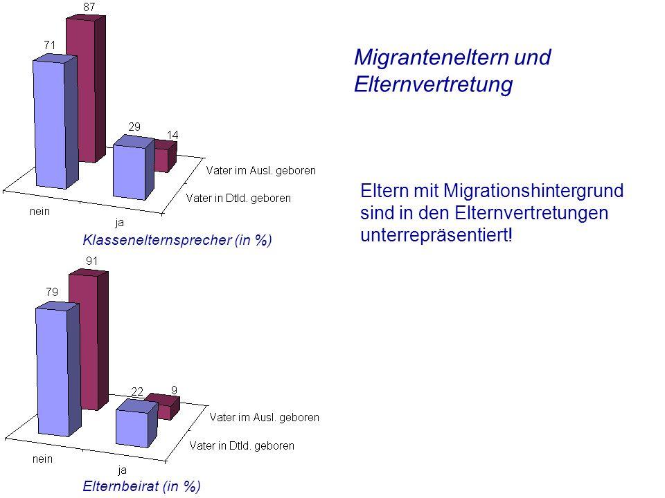 Migranteneltern und Elternvertretung Eltern mit Migrationshintergrund sind in den Elternvertretungen unterrepräsentiert.