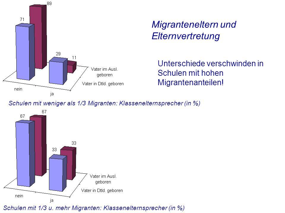 Migranteneltern und Elternvertretung Unterschiede verschwinden in Schulen mit hohen Migrantenanteilen.