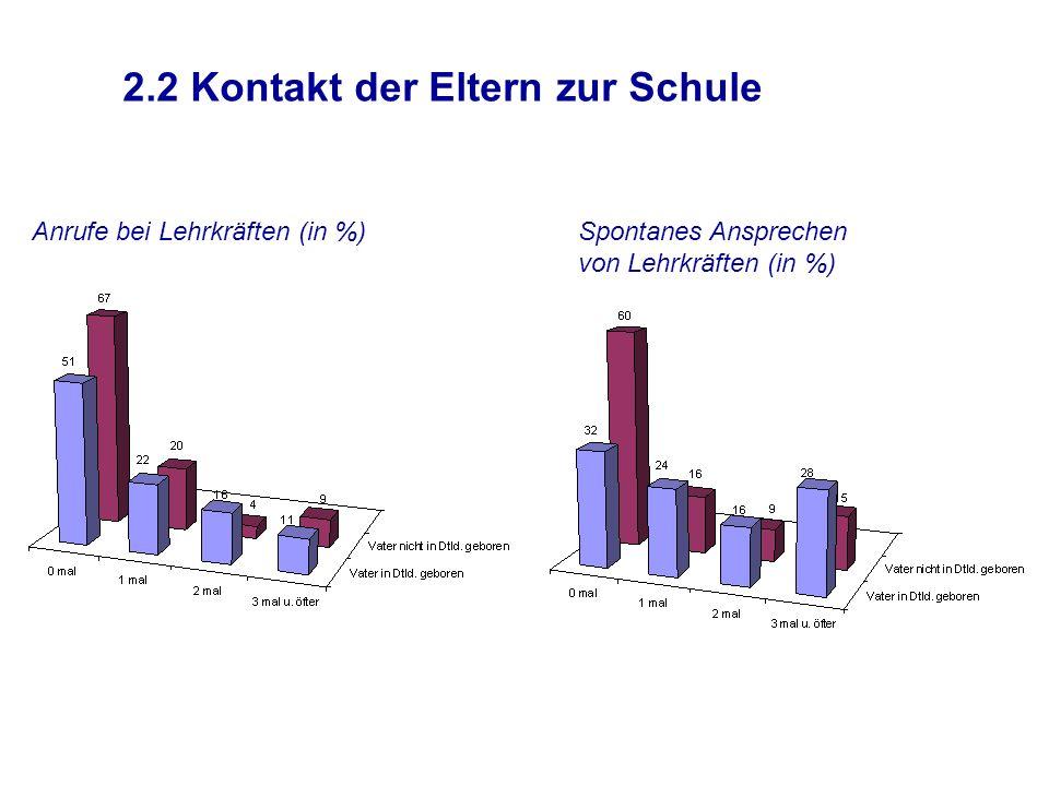 2.2 Kontakt der Eltern zur Schule Anrufe bei Lehrkräften (in %)Spontanes Ansprechen von Lehrkräften (in %)