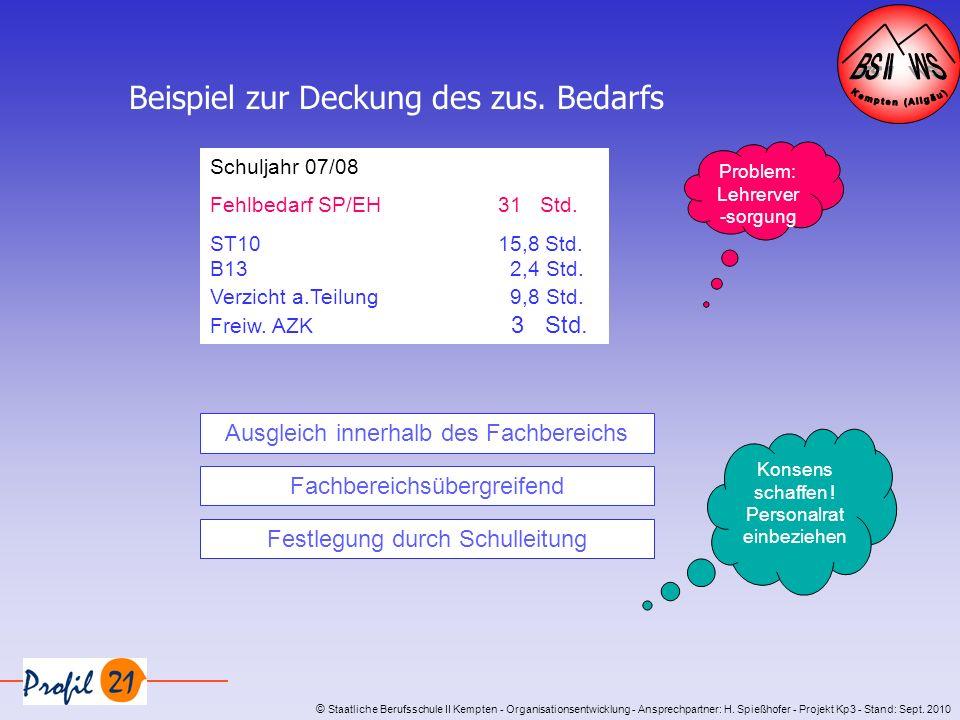 © Staatliche Berufsschule II Kempten - Organisationsentwicklung - Ansprechpartner: H. Spießhofer - Projekt Kp3 - Stand: Sept. 2010 Beispiel zur Deckun