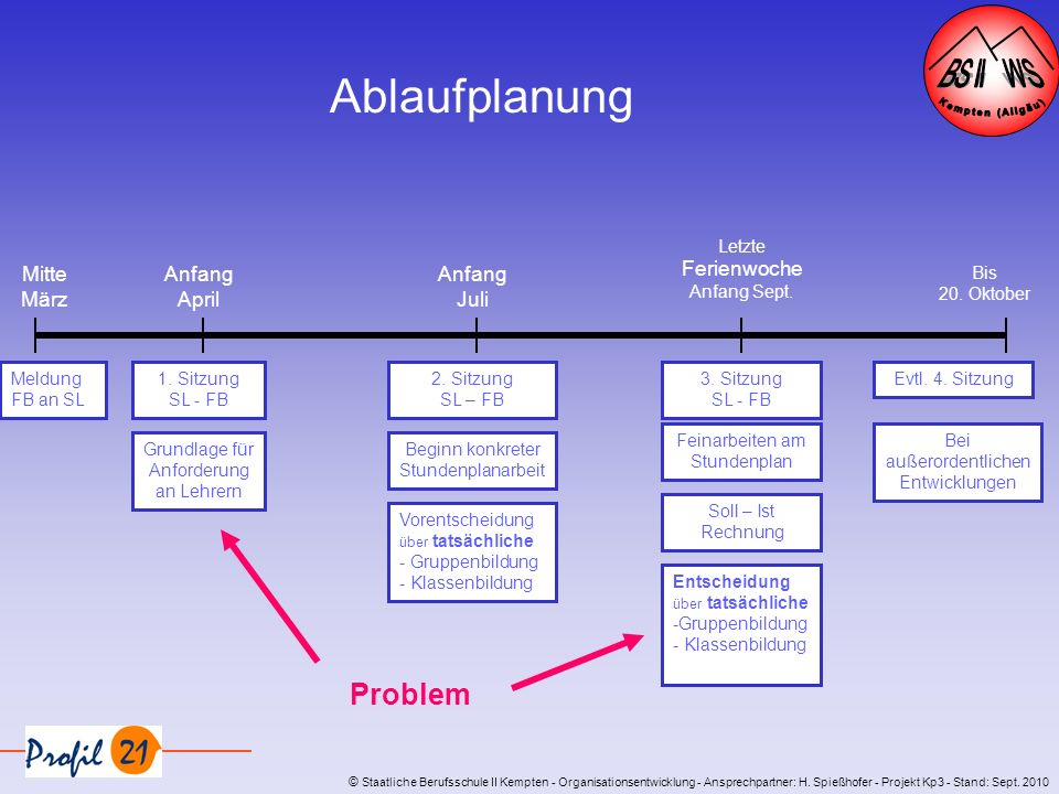 © Staatliche Berufsschule II Kempten - Organisationsentwicklung - Ansprechpartner: H. Spießhofer - Projekt Kp3 - Stand: Sept. 2010 Meldung FB an SL 1.